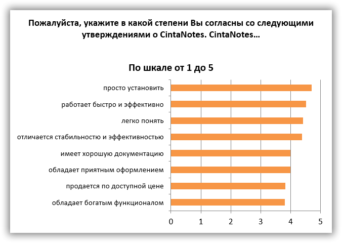 how_much_you_agree_with_the_following_statments_about_cintanotes_survey_chart