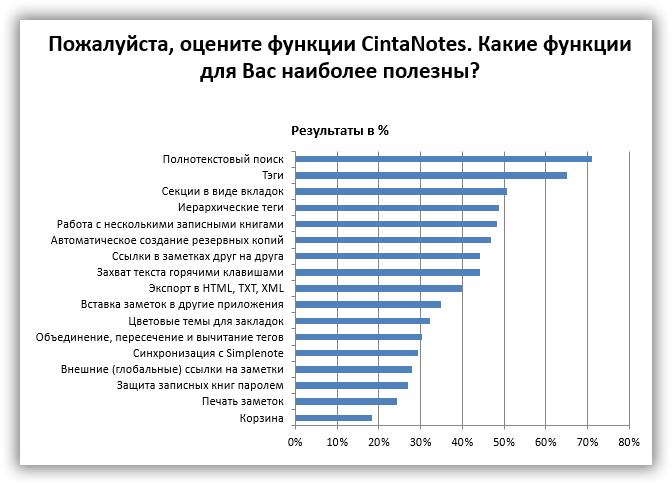 pick_the_features_of_cintanotes_which_you find_the most_useful_survey_chart